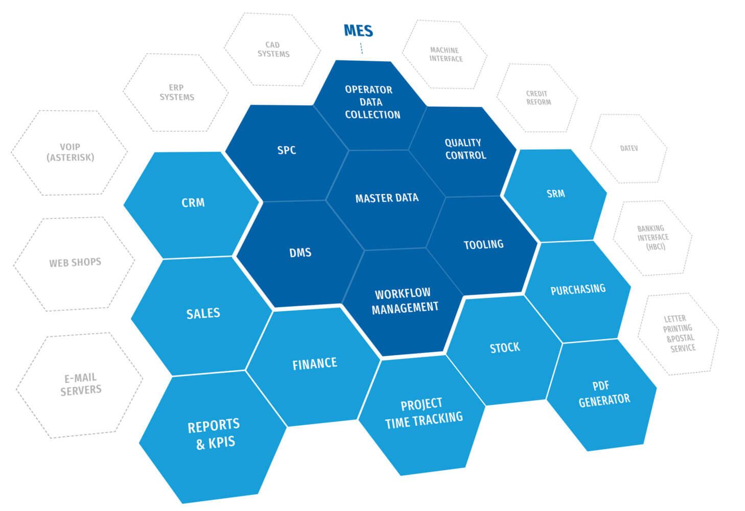 Transfact ERP系统 模块