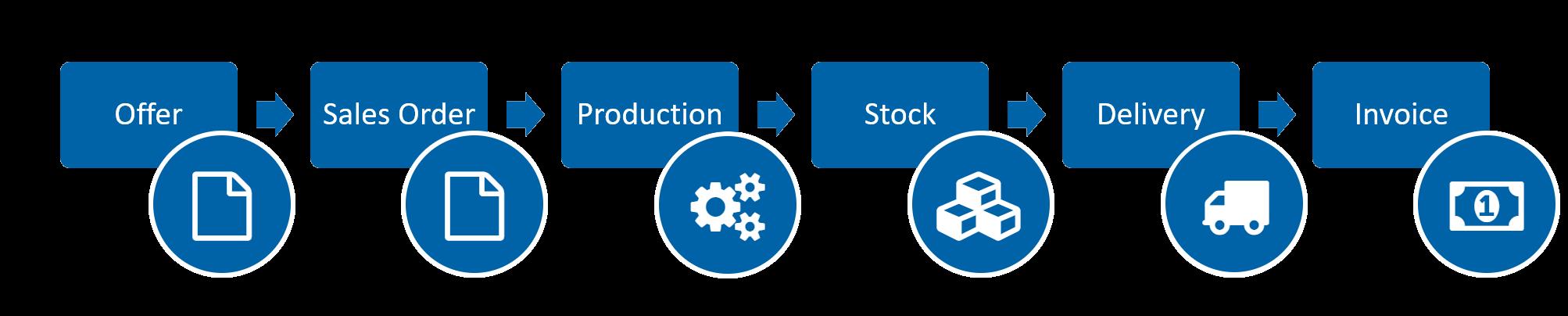 销售流程 - 线型